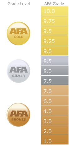 Grado de condición de las figuras AFA