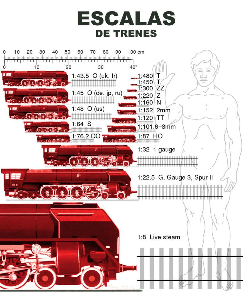 Escalas de trenes
